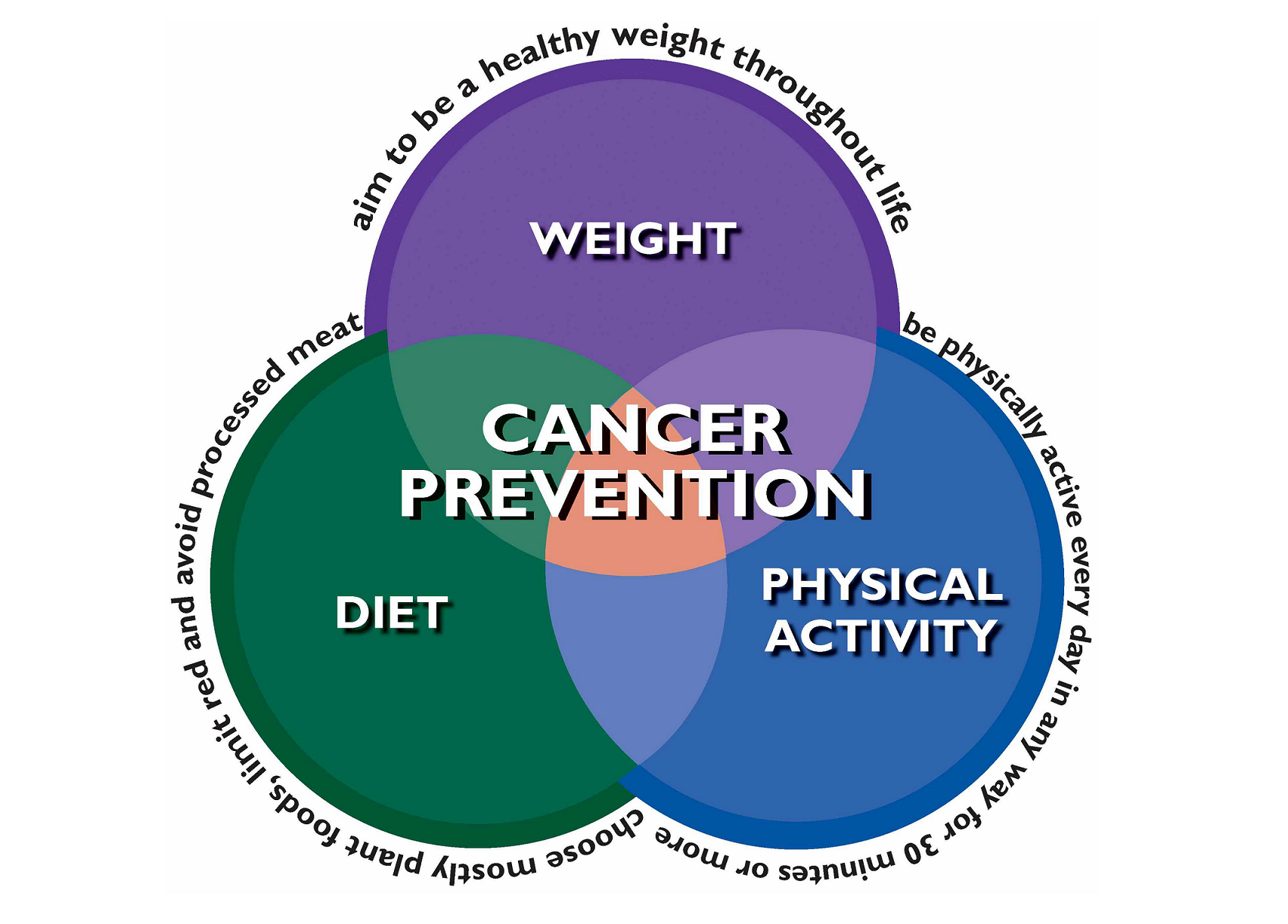featured_cancer_prevention